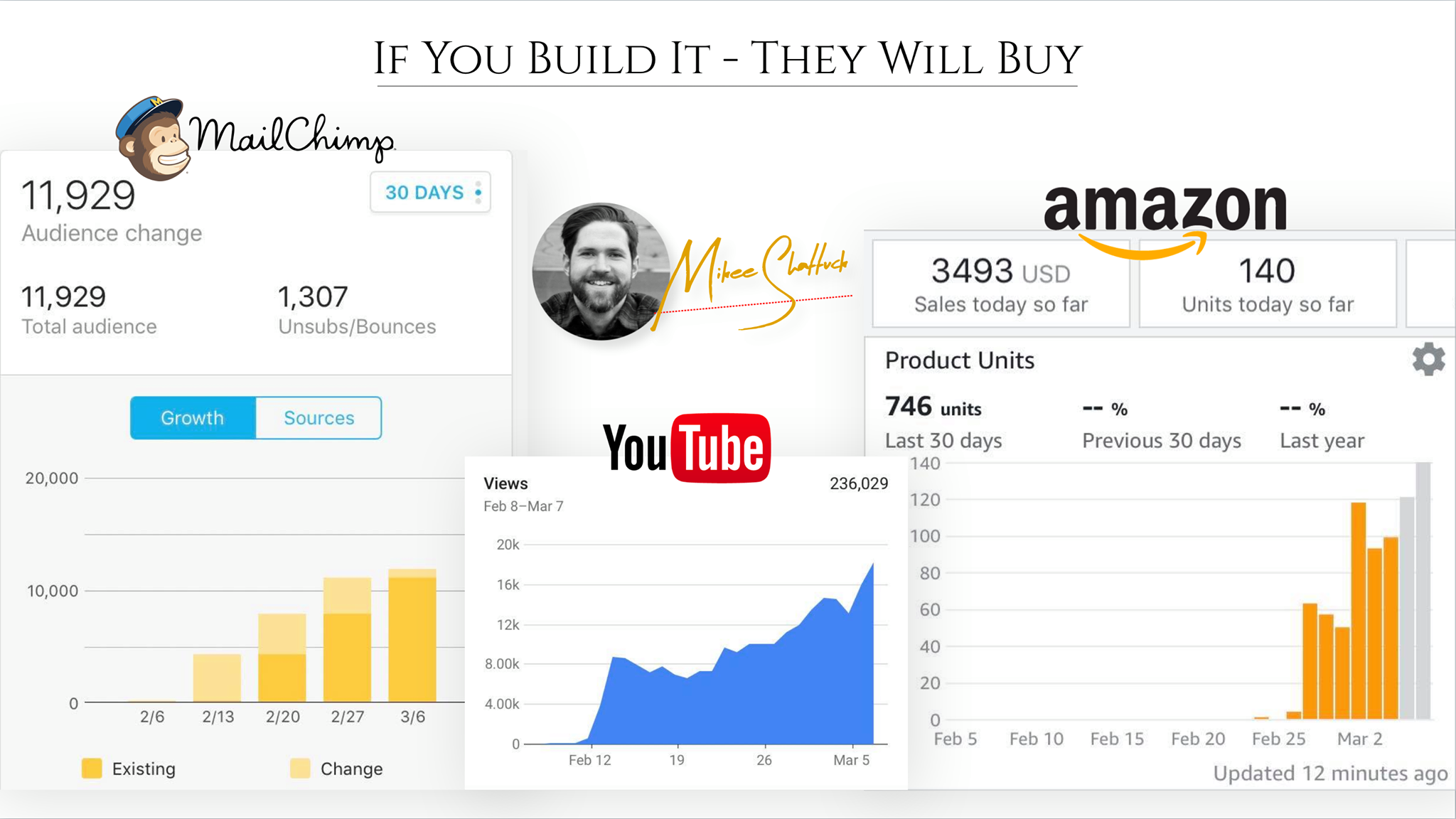 A perfect launch : guarantee the top rankings in Amazon!